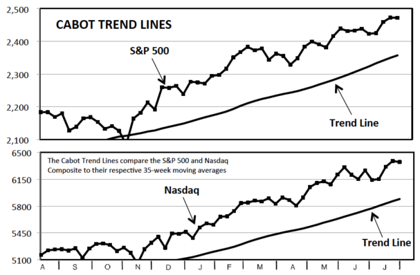 Cabot Trend Lines is one of three market timing indicators we use.