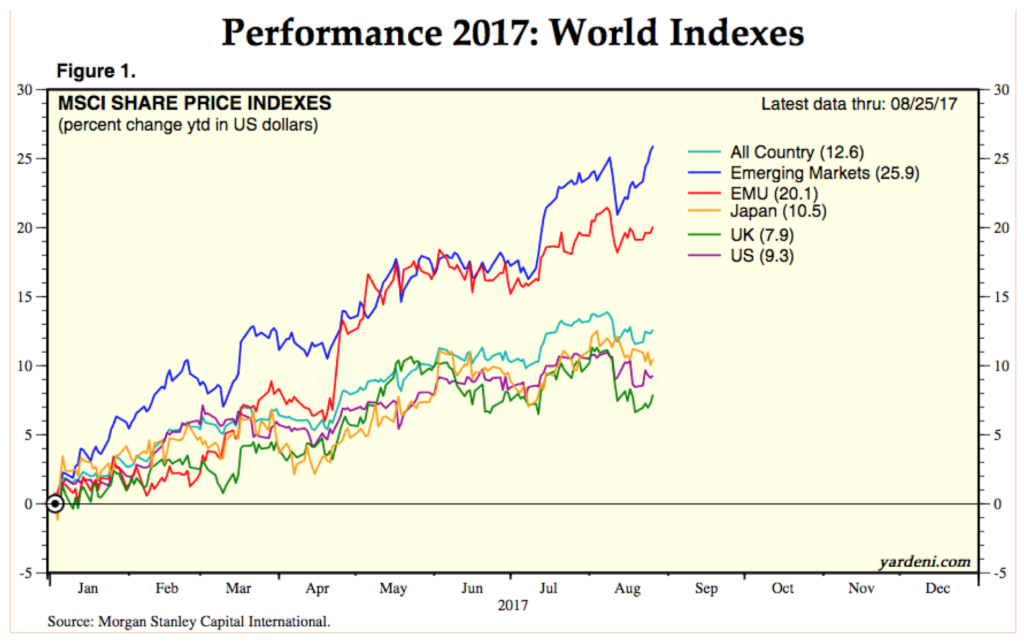 This chart shows why international investing pays.