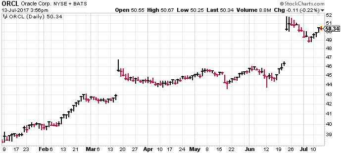 Oracle (ORCL) has been one of the best performers in the stock market in the last year.