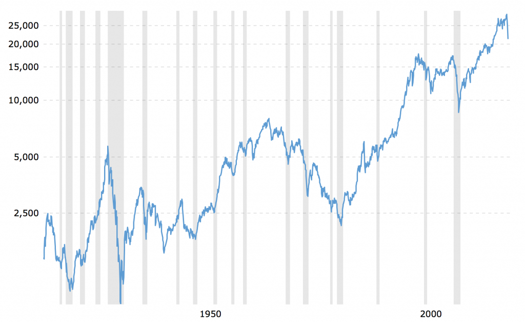 One hundred years of investing history suggest that this coronavirus crash will be a mere blip.