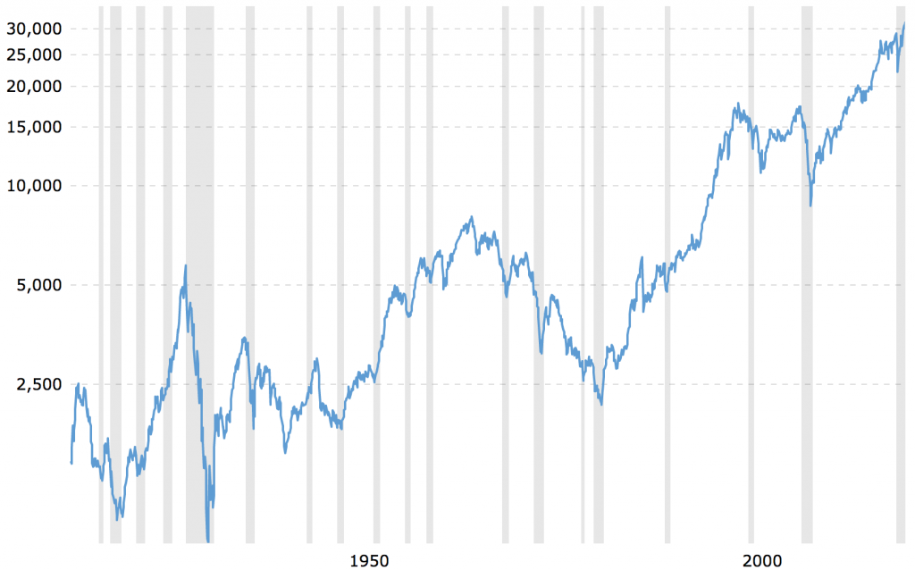 A 100-year stock market chart, dating back to 1915.