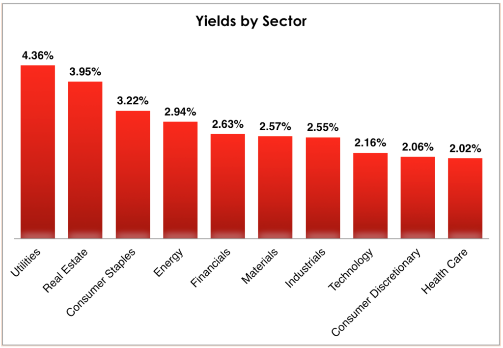 The best high yield stocks don't necessarily come from the highest-yielding sectors.