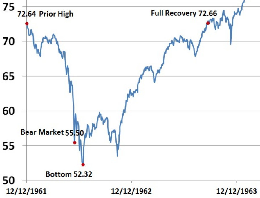 Stock market history shows that the 1962 crash was similar to this one.