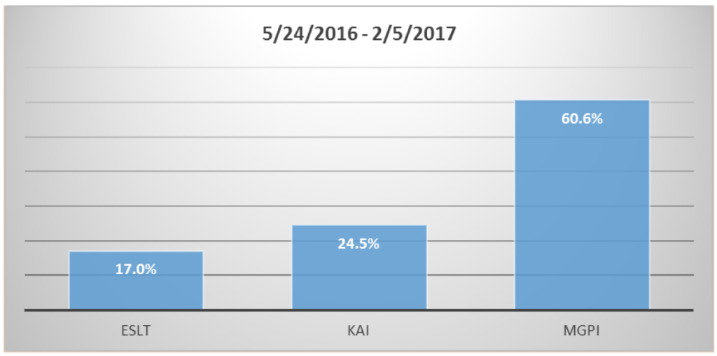 My three small cap dividend stocks have risen an average of 34% the last nine months.