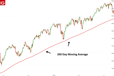 Why the 200-Day Moving Average Matters