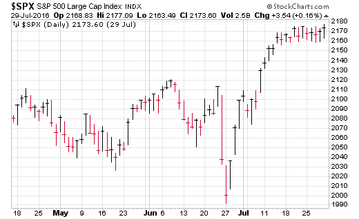Prior to the 2016 election, the S&P was up sharply.
