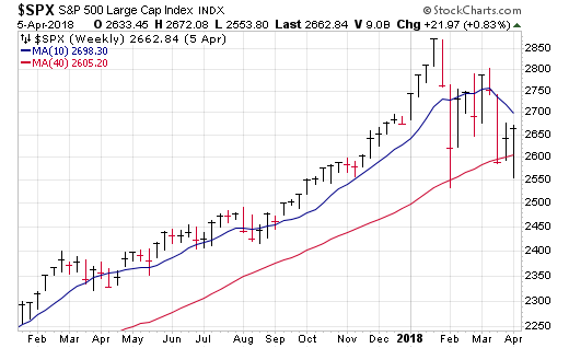 The January 2018 top came 15 months after the 90% blastoff indicator flashed in November 2016.