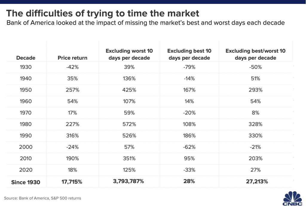 Here's the problem with trying to time the market based on seasonal investing.