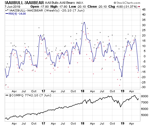 Low investor sentiment is one thing I like about the June market rally.