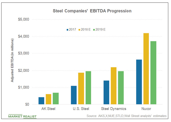 It's good to be a steel stock right now, as the rising EBITDAs suggest.