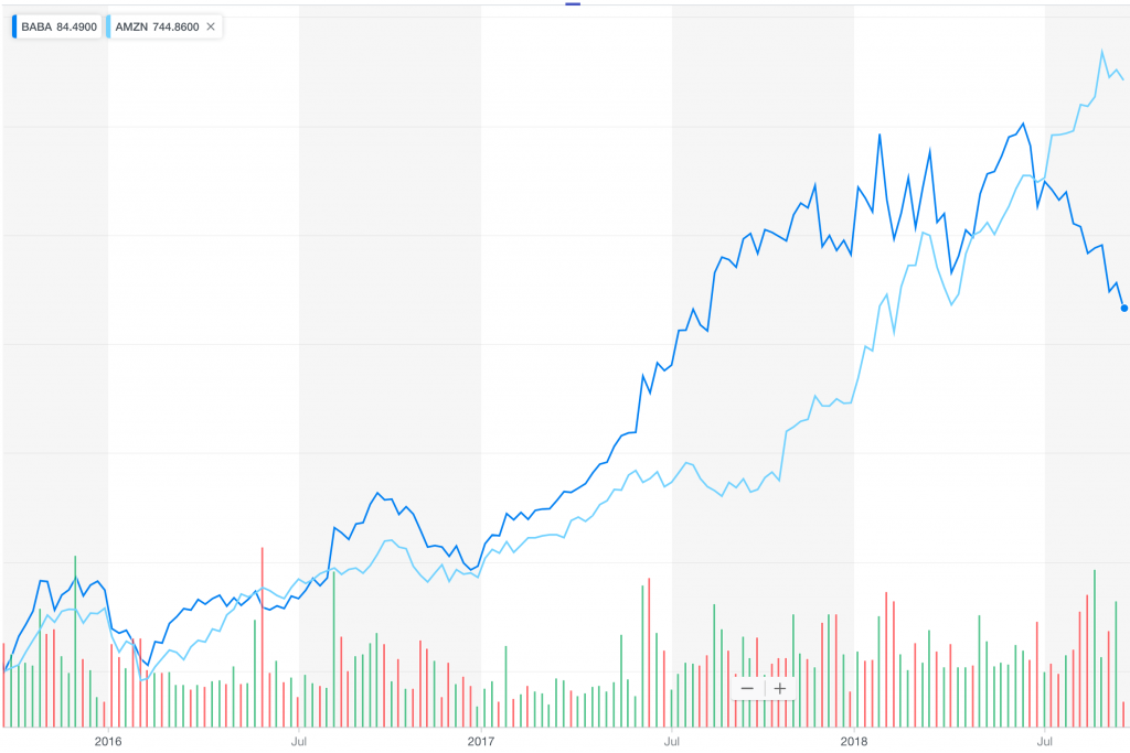 BABA has gone south lately, after being in lockstep with AMZN for more than a year.