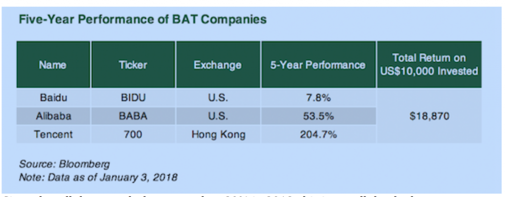 BAT stocks have performed well, but other Chinese internet stocks have more growth potential.