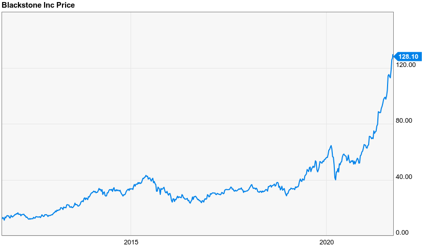 Blackstone (BX) is the larger version of P10 Holdings stock.