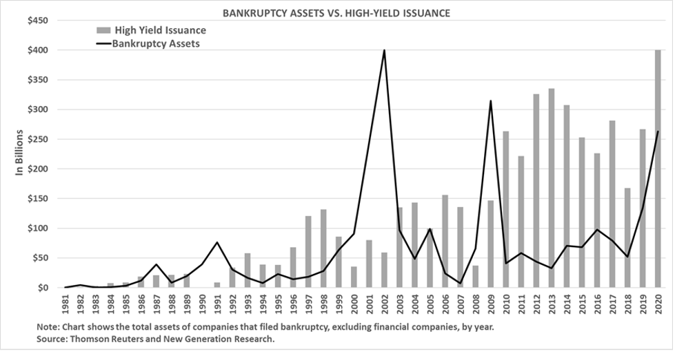 Bankruptcy Assets vs. High Yield Bond Issuance