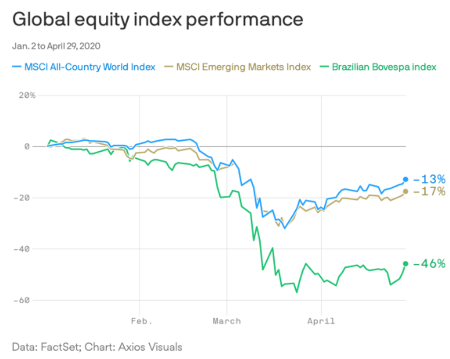 Brazil stocks have woefully underperformed the rest of the world this year.