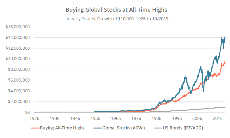 Micro-cap stocks at all-time highs are still a good play.