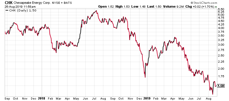 Chesapeake Energy is like most stocks under $5 - it's low-priced for a reason.