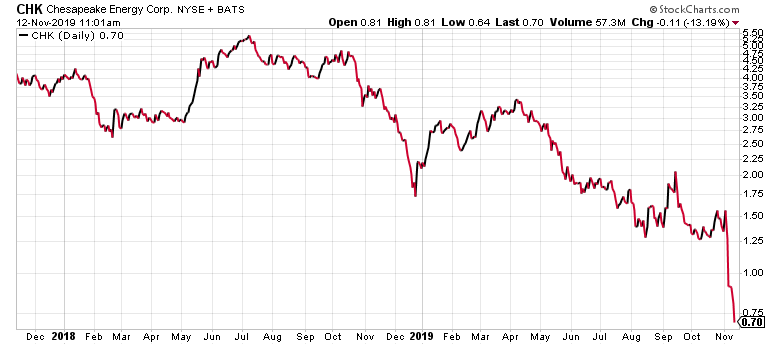 Stocks under $5 often have charts that look like this.