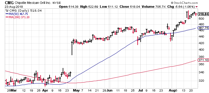 CMG stock gapped up in April, and has been trending higher ever since.