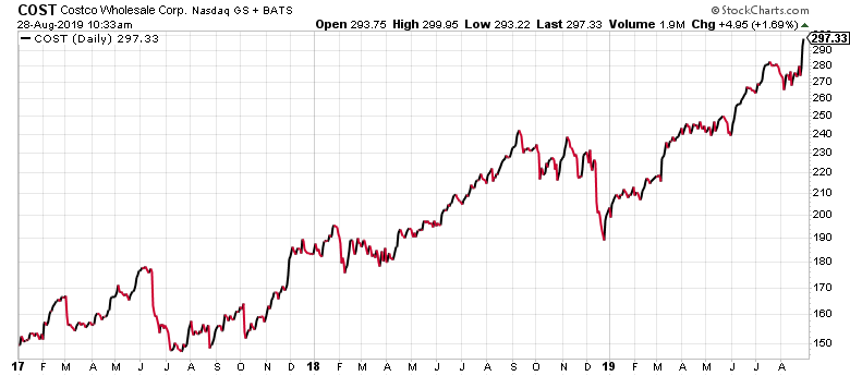 Costco stock has been on a tear the last couple years.
