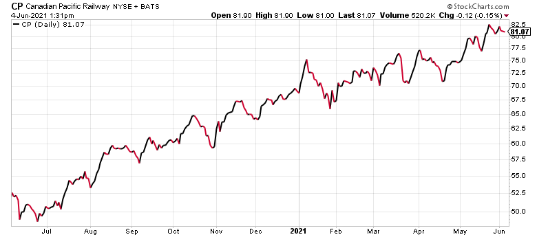 Canadian Pacific Railway (CP) is one of the best blue-chip Canadian stocks today.