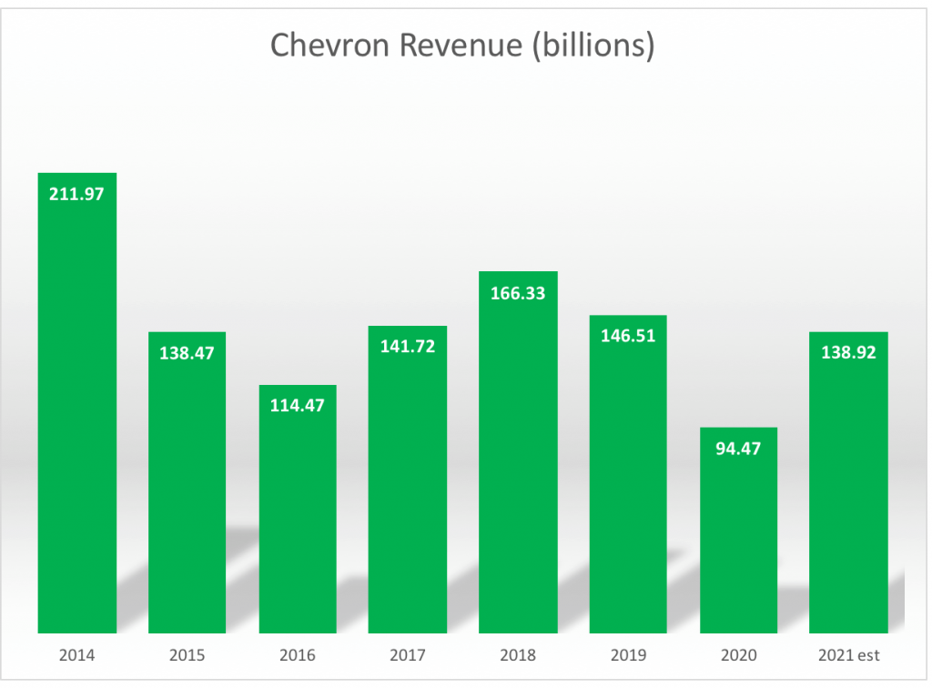 Chevron (CVX) is the highest-paying dividend stock in the Dow.