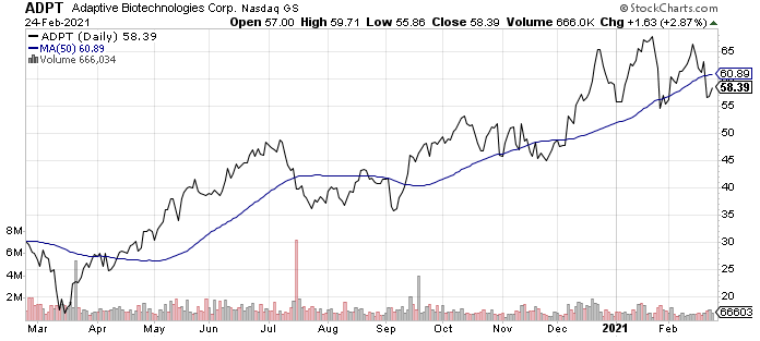 Adaptive Biotechnologies (ADPT) is one of the best sequencing stocks today.