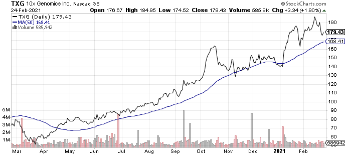 10x Genomics (TXG) is one of the best sequencing stocks today.