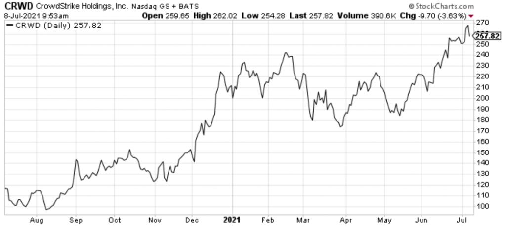 CrowdStrike (CRWD) is one of the best cloud security stocks today.