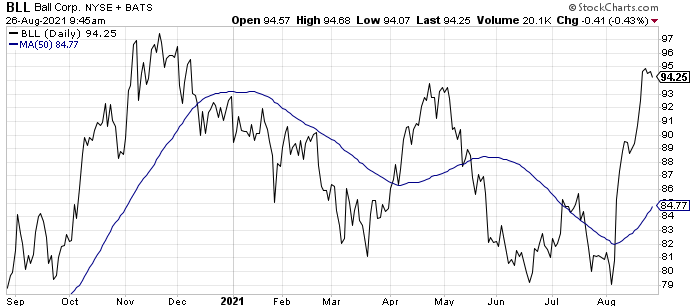 Ball Corp. (BLL) is one of the best beer stocks to buy today.