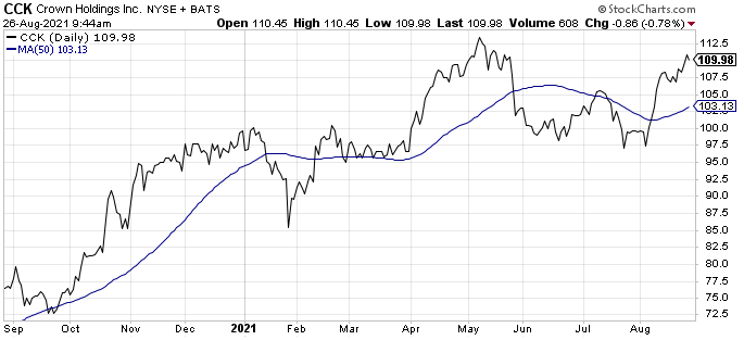 Crown Holdings (CCK) is one of the best beer stocks today.