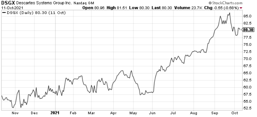 Descartes Systems (DSGX) is one of the best small-cap cloud software stocks today.