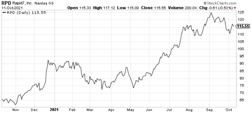 Rapid 7 (RPD) is one of the best small-cap cloud software stocks.