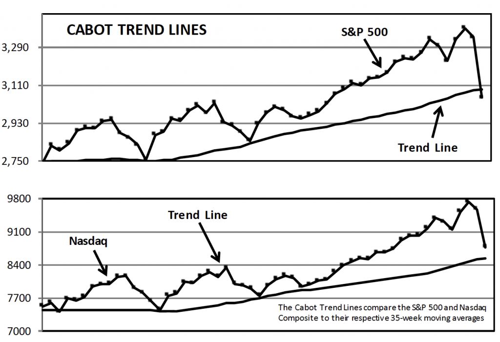 Cabot Trend Lines 22720