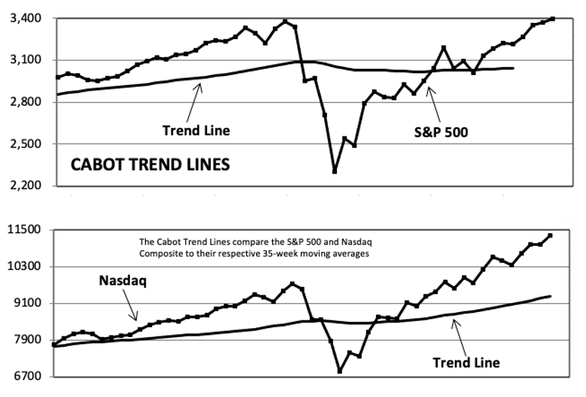 Cabot Trend Lines