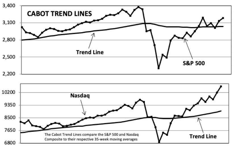 Cabot Trend Lines & S&P400