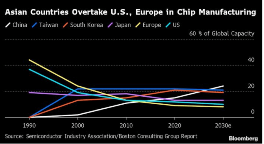 Taiwan Semiconductor (TSM) is leading Asia's charge in the chip-making industry.