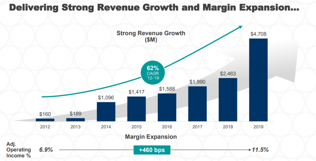 This revenue growth shows why Concentrix was a solid stock spin-off candidate.