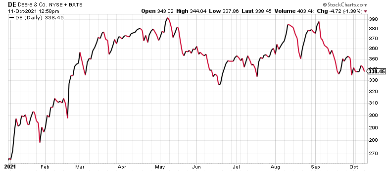 Deere (DE) is one of the best agriculture stocks today.