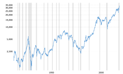 DJI 1896 to now: this is why Dow ETFs are always a good investment.
