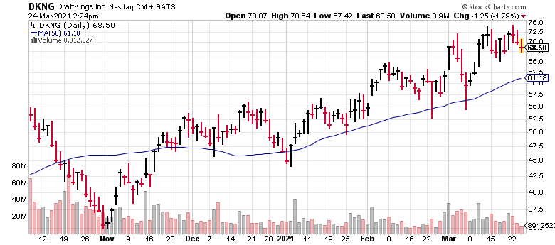 DraftKings (DKNG) is one of very few momentum stocks right now.