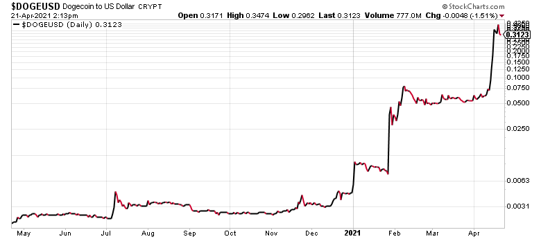 Dogecoin prices have gone into the stratosphere in the last few weeks.