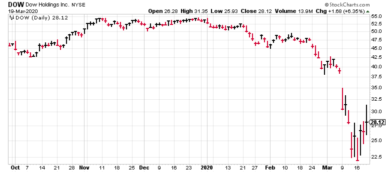Despite this chart, Dow Inc. (DOW) is a great high-yield stock.