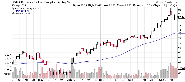 Descartes (DSGX) is one of several hot Canadian small-cap stocks.