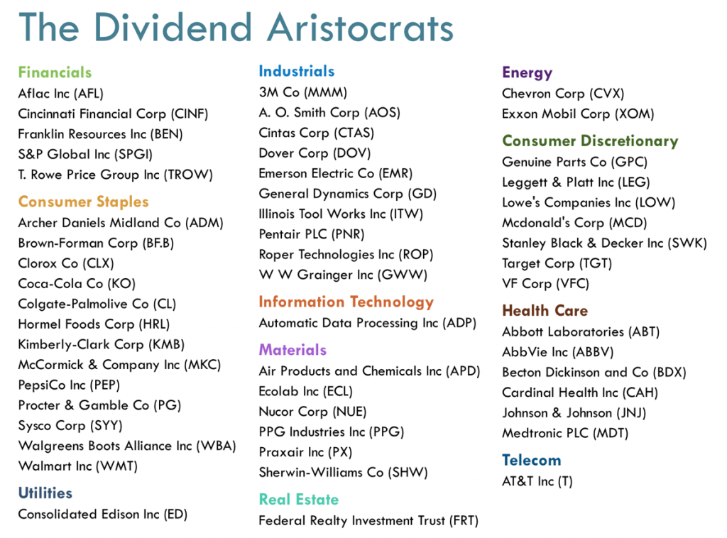 When you buy the Dividend Aristocrats ETF (NOBL), here's what you get.