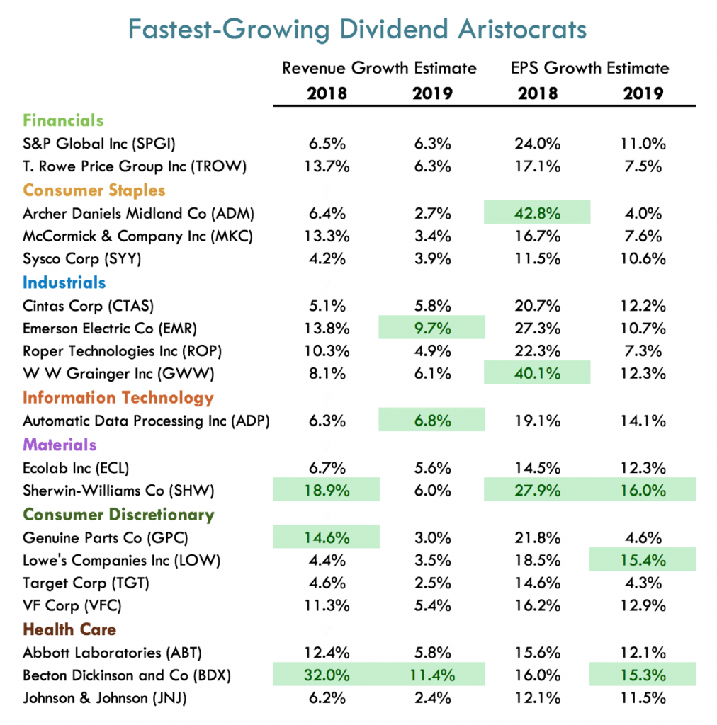Buying the Dividend Aristocrats ETF gets you access to all these fast-growing dividend payers.