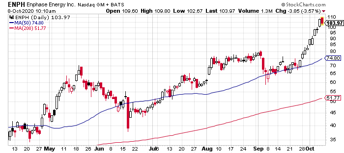 Enphase Energy (ENPH) is one of the best renewable energy stocks today.