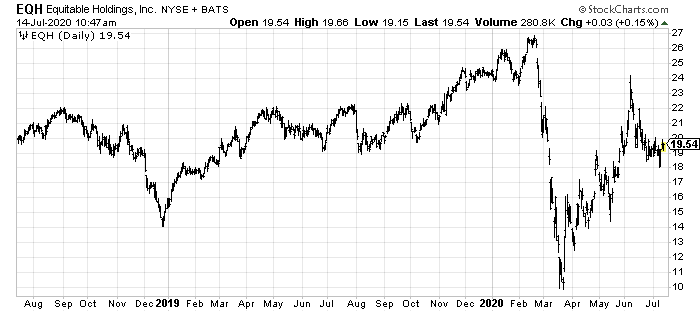 Equitable Holdings stock is undervalued.