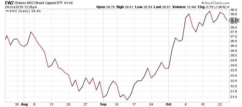 For the last month, Brazilian stocks have been on the uptick, contrary to other emerging markets.