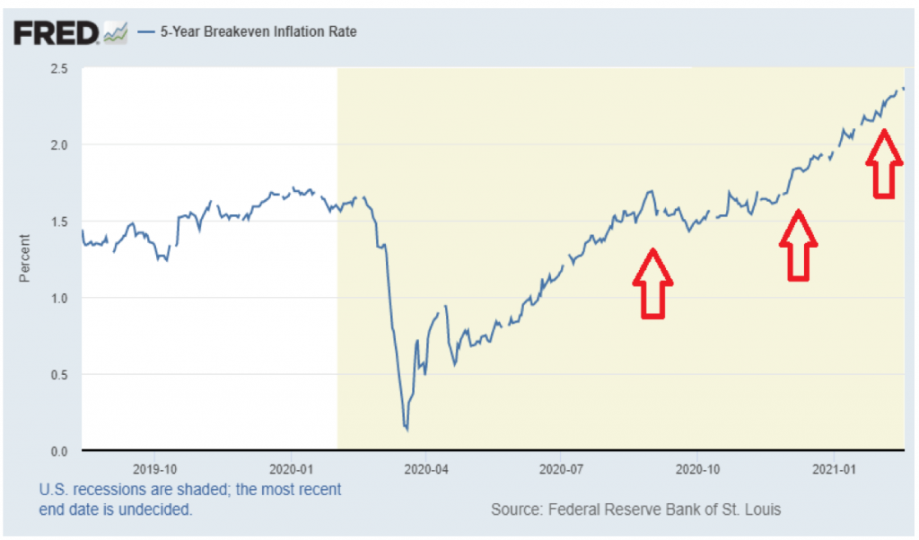The inflation rate is rising like it hasn't in years.